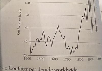 タイラー・コーエン「紛争の発生頻度は世界でどう変わってきたか」(2019年9月19日) — 経済学101
