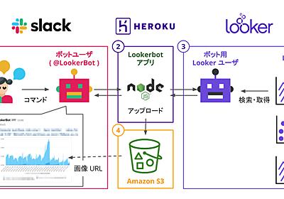 データの民主化に向けて Lookerbot を導入した話と課題と今後 - Quipper Product Team Blog