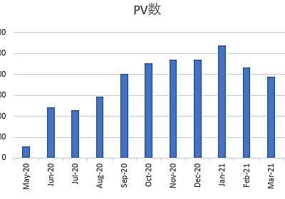 はてなブログの12か月目の運用結果!2021年4月もPVが低迷!ブログ関連の収入も低調でした・・・。 - シングルプレーヤーへの道は遠い?