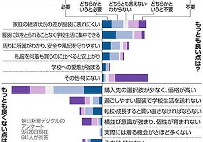 中学校の制服、高くないですか 家計苦しく「春が怖い」:朝日新聞デジタル