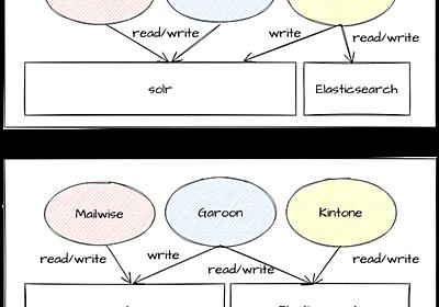 魔窟と化した全文検索サーバーとふっかつのじゅもん - Cybozu Inside Out   サイボウズエンジニアのブログ