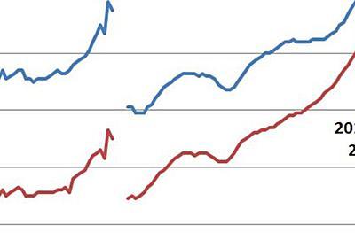 結婚する年齢を下げる画期的な方法、グラフから簡単に読み取れます「あっ(察し)」「謎の段差」 - Togetter