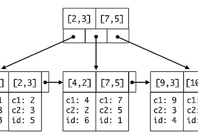 MySQL with InnoDB のインデックスの基礎知識とありがちな間違い - クックパッド開発者ブログ