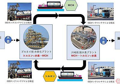 世界初「水素の大量輸送」確立 海外から液体で運ぶ資源循環が本格スタート 日本郵船 | 乗りものニュース