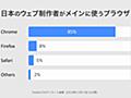 「日本のウェブ制作者がメインに使うブラウザ」のアンケート結果とFirefoxに移行すべき理由 | Rriver