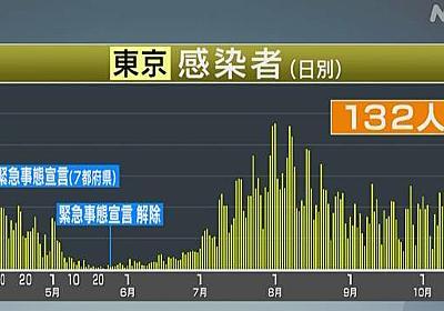 東京都 新型コロナ 2人が死亡 新たに132人感染確認 | 新型コロナ 国内感染者数 | NHKニュース