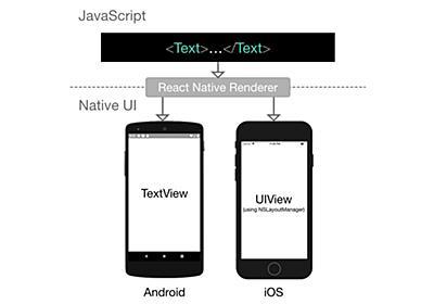 React Nativeとは何か? 基本の仕組みと使いどころを理解する (1/3):CodeZine(コードジン)