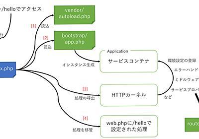 PHPフレームワーク「Laravel」における処理の流れと、ルーティングを理解しよう (1/3):CodeZine(コードジン)