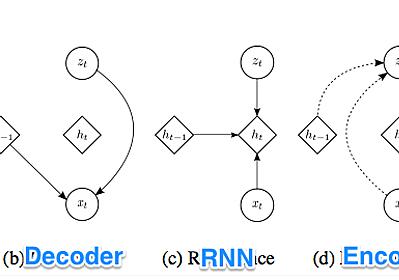 Variational Recurrent Neural Network (VRNN) with Pytorch – winter plum