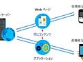 進化するWeb ~Progressive Web Appsの実装と応用~(de:code2018より)