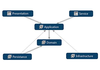 ソースコードで理解するクリーンアーキテクチャ - Sansan Builders Box