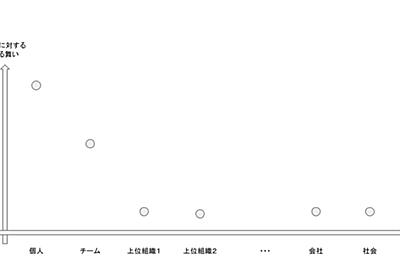 視座の可視化|kgmyshin|note