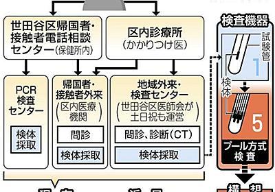 世田谷区がPCR検査を拡充へ「誰でも いつでも 何度でも」:東京新聞 TOKYO Web