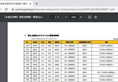 「感染者情報一覧表ねw」 新型コロナ資料 宮崎県HPで誤表記 - Miyanichi e-press