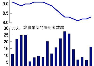 7月の米雇用者数16万3千人増 予想大きく上回る  :日本経済新聞
