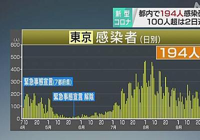 東京都 新型コロナ 1人が死亡 新たに194人感染確認 | 新型コロナ 国内感染者数 | NHKニュース