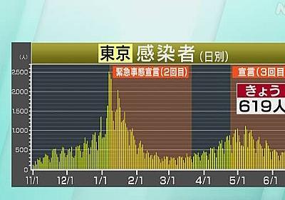 東京都 新型コロナ 619人感染確認 600人超は先月28日以来 | 新型コロナウイルス | NHKニュース