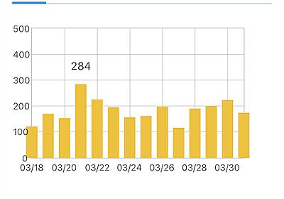 【ブログ運営】2021年3月のアクセス数 - うつ病生活保護受給者のミニマルライフ