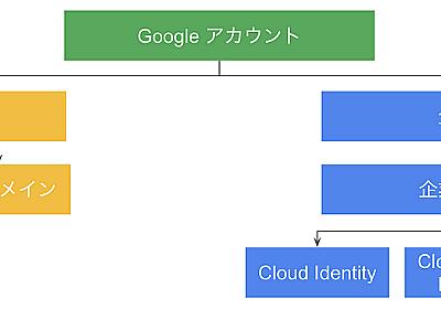 GCP の IAM をおさらいしよう - google-cloud-jp - Medium