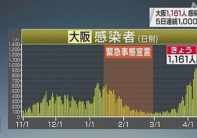 大阪府 新型コロナ 12人死亡 1161人感染確認 5日連続1000人超   新型コロナ 国内感染者数   NHKニュース
