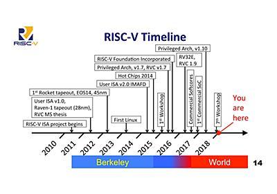 最終回:RISC-Vエコシステムの発展 Arm、NVIDIAとの関係はどうなるのか? (1/3) - ITmedia NEWS