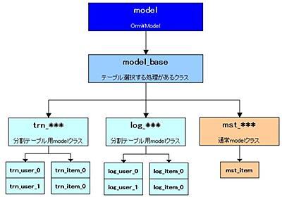 FuelPHPでのDB水平分割対応 – ゲーム/アプリ/WEB/IoT開発のマイティークラフト