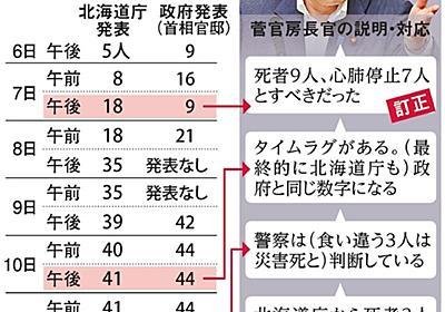 地震の死者数、訂正相次ぐ政府 道庁職員も困惑「なぜ」:朝日新聞デジタル