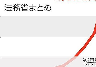 難民申請者、過去最多の1万9千人超 認定は20人:朝日新聞デジタル