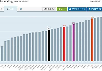 安倍首相「社会保障は高齢者偏重」のウソ→公的年金の低さが高齢世帯4分の1の貧困をもたらしている   すくらむ