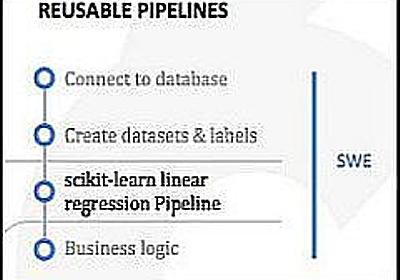GoogleがAI HubとKubeflow Pipelinesを発表、機械学習専門家の知見を再利用:ソフトウェアエンジニアが大きな役割果たせる - @IT