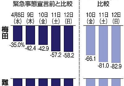 宣言1週間、接触8割減の目標届かず 政府に危機感  [新型コロナウイルス]:朝日新聞デジタル