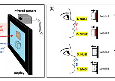 """""""鼻と口の呼吸""""でハンズフリー入力 温度で識別し多様なコマンド 東大が「DualBreath」開発:Innovative Tech - ITmedia NEWS"""