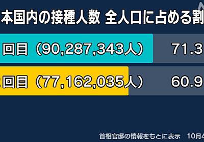 ワクチン2回目接種終了 全人口の60%超に | NHKニュース