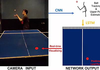 深層学習で卓球サーブの球筋を予測 打つ姿勢から着地点が分かる「FuturePong」、東工大が開発 - ITmedia NEWS
