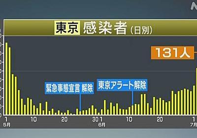 東京都 新たに131人の感染確認 100人以上は3日連続 新型コロナ | NHKニュース