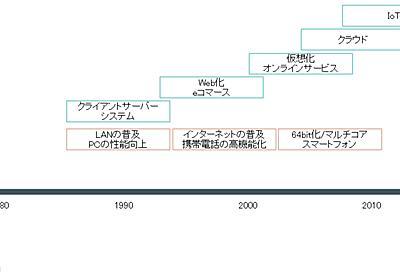 【新連載】コンピュータの進化はもう限界? ITの歴史で読み解くその真相 (1/2) - ITmedia エンタープライズ
