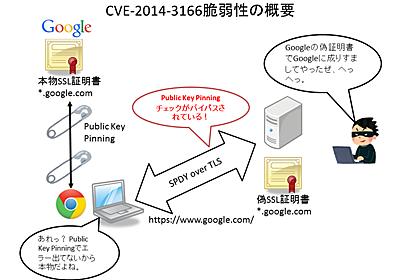 TLSとSPDYの間でGoogle Chromeがハマった脆弱性(CVE-2014-3166の解説) - ぼちぼち日記