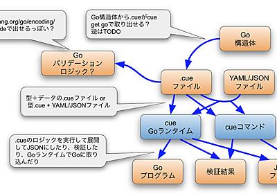 CUEを試して見る | Future Tech Blog - フューチャーアーキテクト