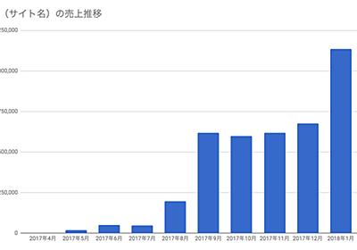 本当は教えたくない戦略的に100万円稼ぐアフィリエイトサイトの作り方😉 - たばてぃ(@gahara_p)の社長日記