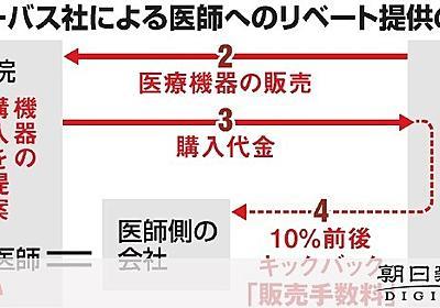 医療機器納入、医師側にリベート 20人超に計1億円:朝日新聞デジタル