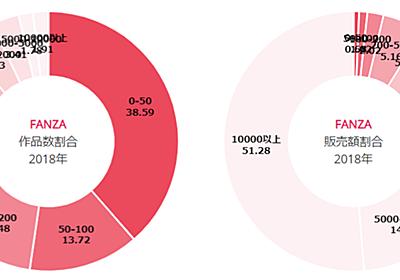 FANZA同人は上位2%のサークルが売り上げの50%を占めている、という話 - 頭の上にミカンをのせる