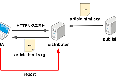 Signed Exchange Reporting for distributors について - ASnoKaze blog