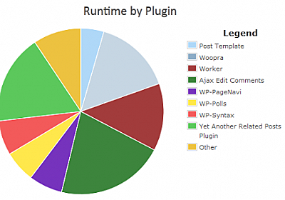 Determining Which Plugins Are Slowing Your Site Down – WP Tavern