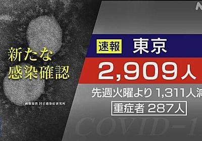 東京都 新型コロナ 2909人感染確認 9日連続前の週を下回る | 新型コロナ 国内感染者数 | NHKニュース