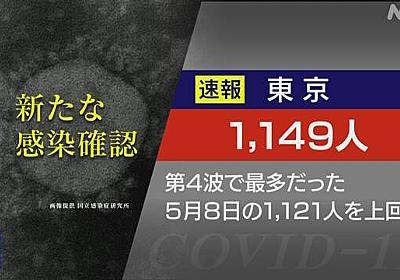 東京都 新型コロナ 4人死亡1149人感染 5月の第4波ピーク上回る   新型コロナ 国内感染者数   NHKニュース