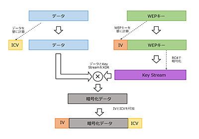 """【利便性を向上するWi-Fi規格】(第7回)Wi-Fi最初の暗号化規格「WEP」、当初の目論見は""""有線LAN同等のセキュリティ""""【ネット新技術】 - INTERNET Watch"""