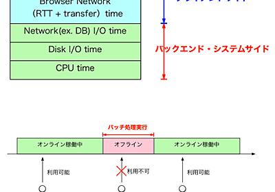 Webのバッチ処理とオンライン処理のポイントとシステムの応答性能を学ぶ#1(社内勉強会)