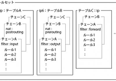 Linuxにおける新たなパケットフィルタリングツール「nftables」入門 | さくらのナレッジ