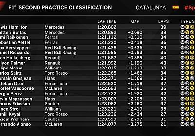 F1スペインGPフリー走行2回目 ハミルトン1位 アロンソ20位 : F1通信