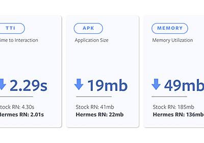 Hermes: A new open source JavaScript engine optimized for mobile apps